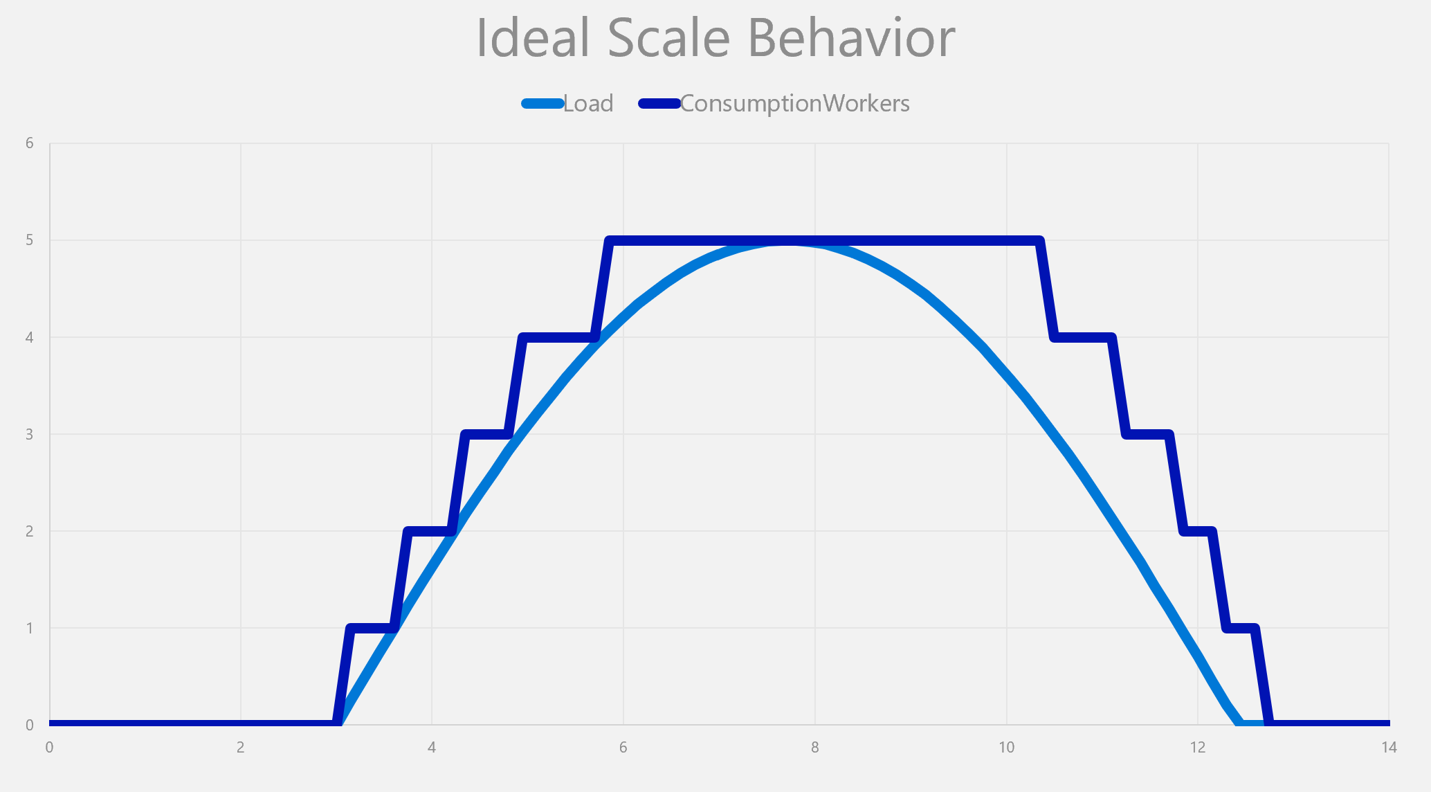 Ideal Scale Behavior