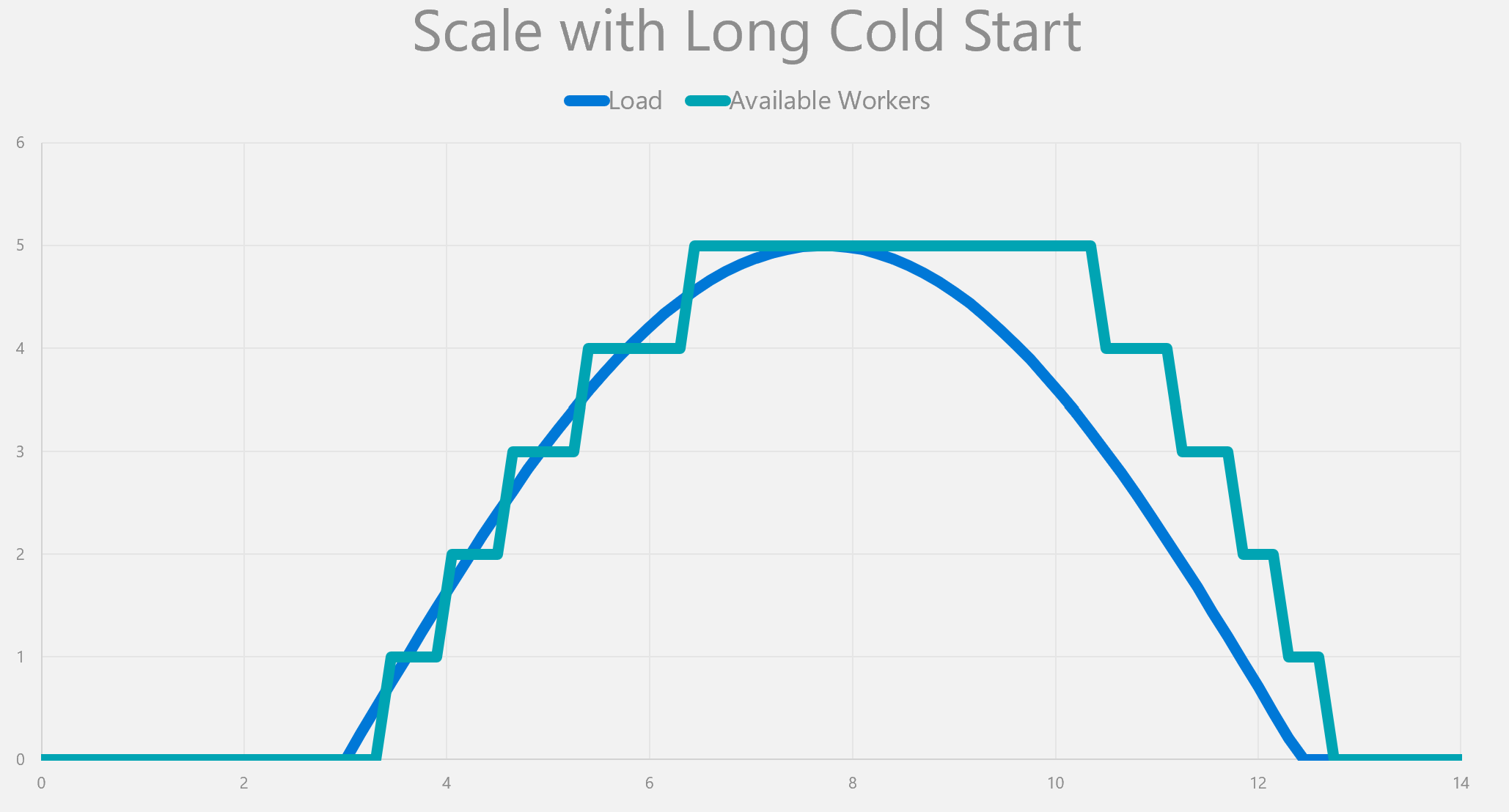 Scale with cold start