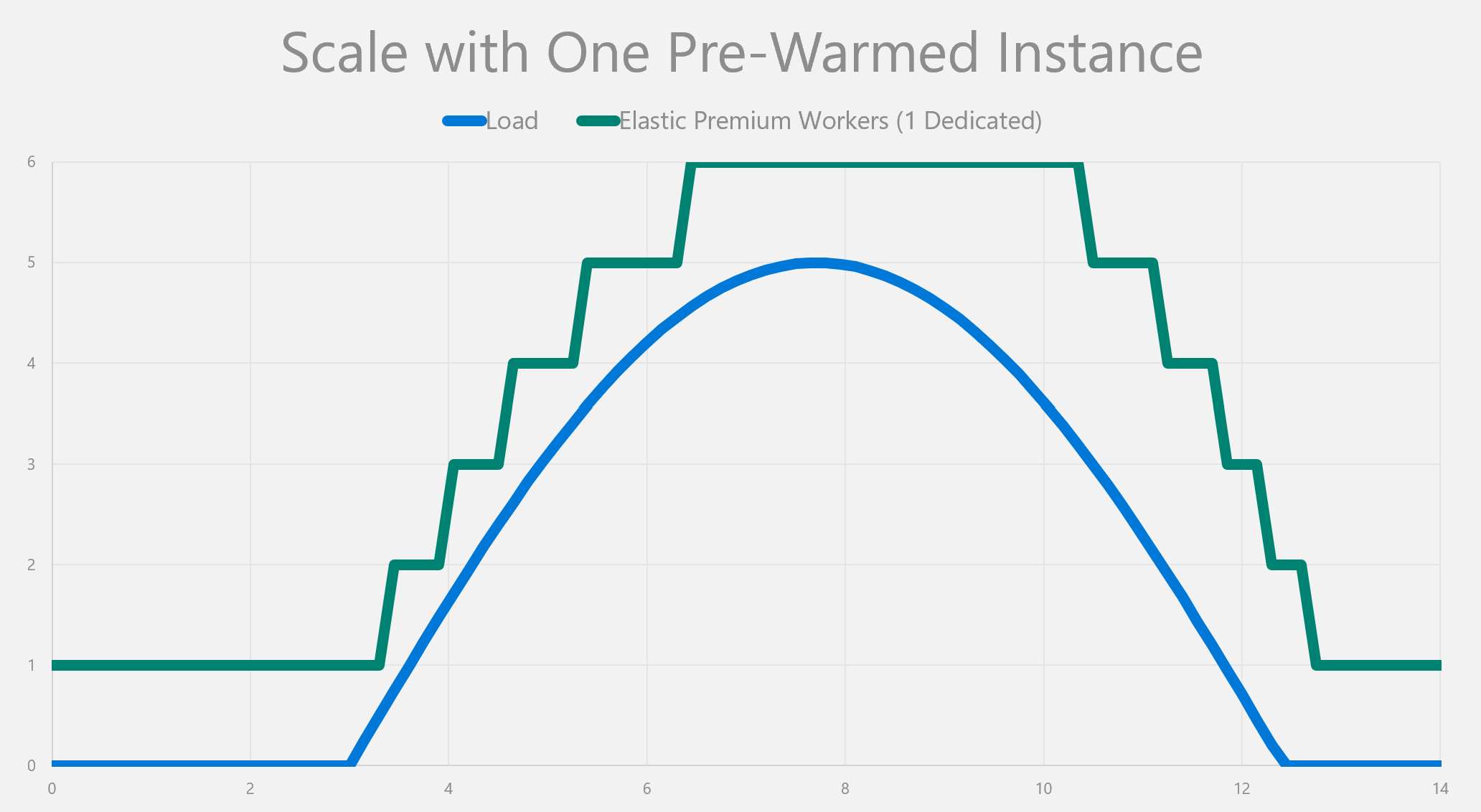 Scale with One Pre-Warmed Instance